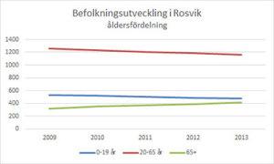 Befolkning-Rosvik_Age
