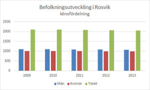 Befolkning-Rosvik_Gender